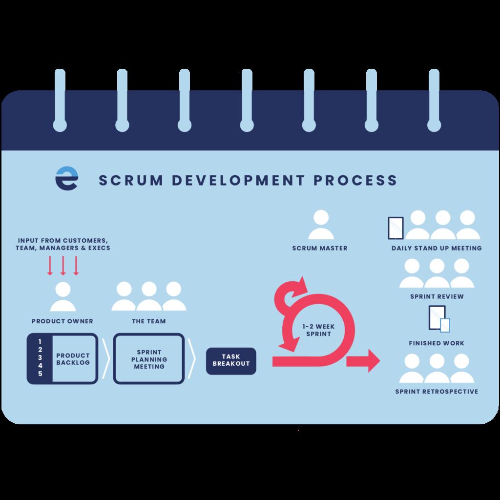 process scrum